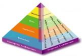 Enterprise Architecture: Tools for Modern Business Enterprise Management